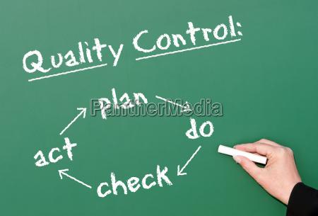 quality control business concept