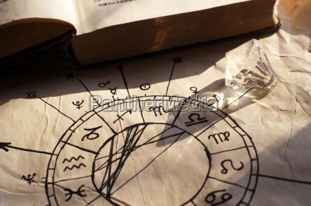 gamle horoskop