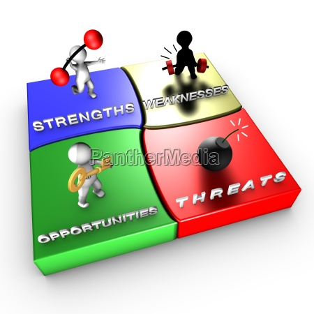 strategische methode swot analyse
