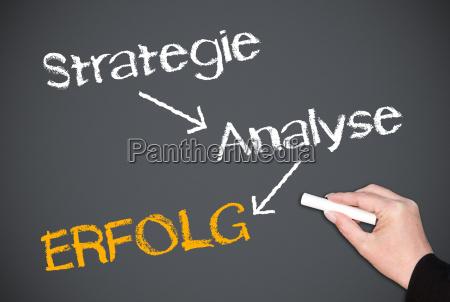 strategy analysis success