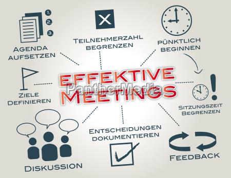 effektive meetings meeting optimieren keywords concept