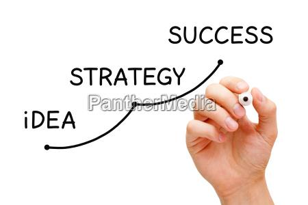 idee strategie erfolg