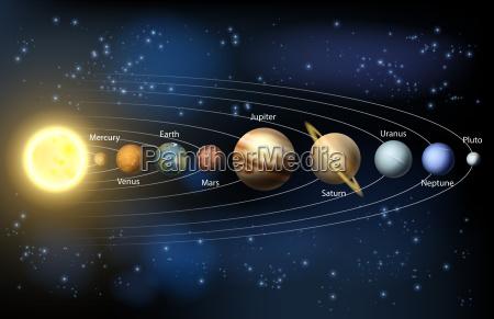 sonne und die planeten des sonnensystems