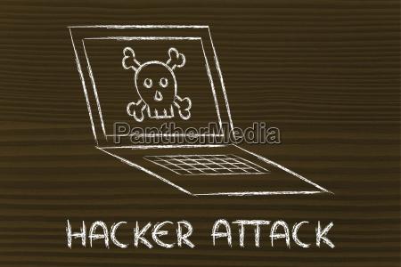 malware bedrohungen und internet sicherheit schaedel