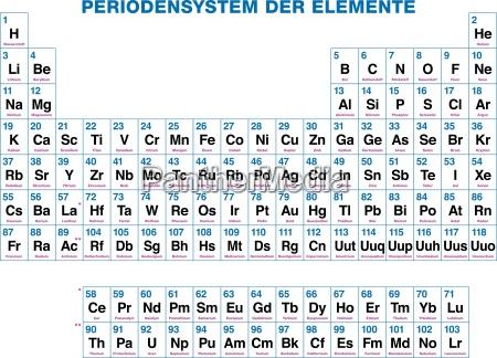periodensystem der elemente deutsche beschriftung