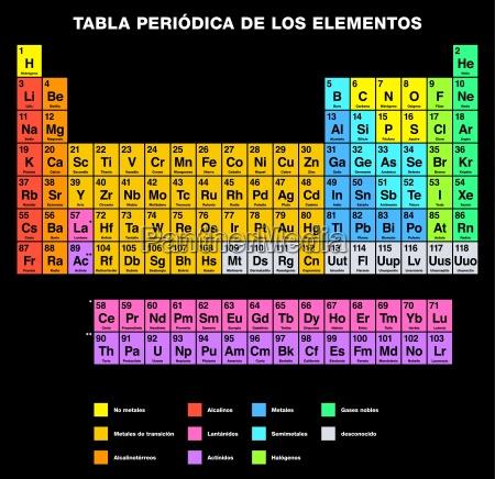 periodensystem der elemente spanische labeling