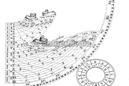 sternzeichen und astronomische zeichen