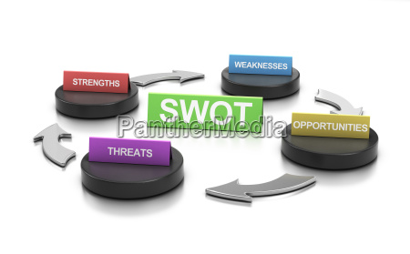 swot marketing analyse