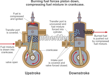 motorhubverbrennung abbildung