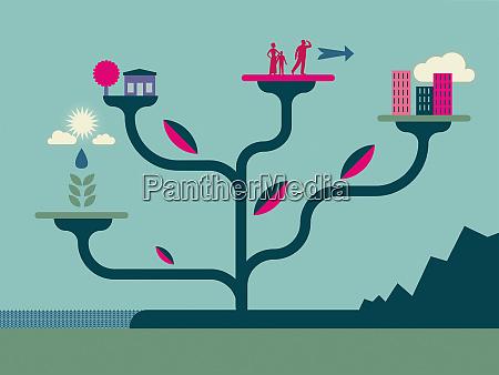 familien und nachhaltige entwicklung