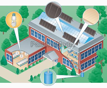 cross section of energy efficient school