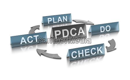 kontinuierliches verbesserungskonzept pdca management methode