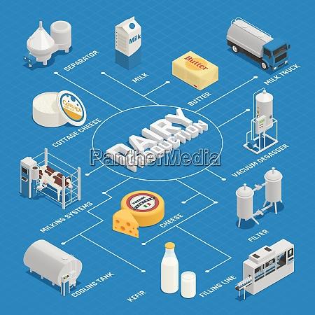 milchproduktion milchfabrik isometrische flussdiagramm zusammensetzung mit