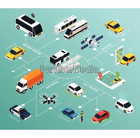 autonomous vehicle flowchart with police