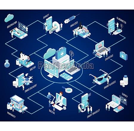 telemedizin gluehen isometrische flussdiagramm mit virtuellen