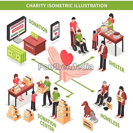 charity spendenzentrum hilft obdachlosen und beduerftigen