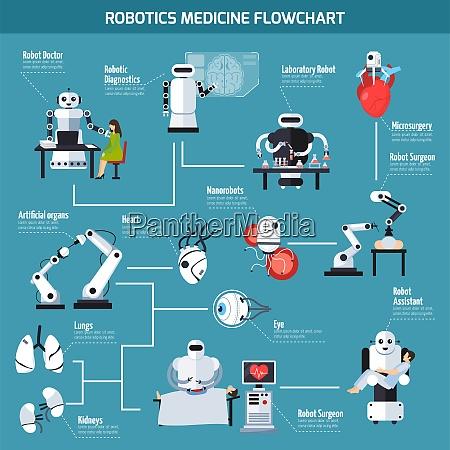 robotik medizin flussdiagramm mit informationen ueber